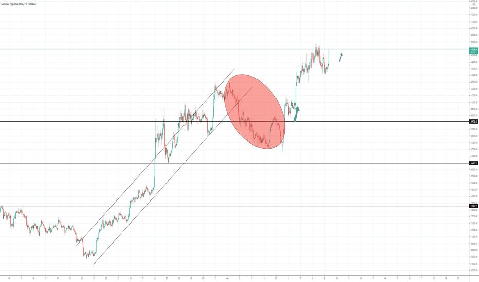 btc ai usd tradingview)