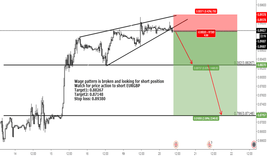 EURGBP: Chart Pattern trade