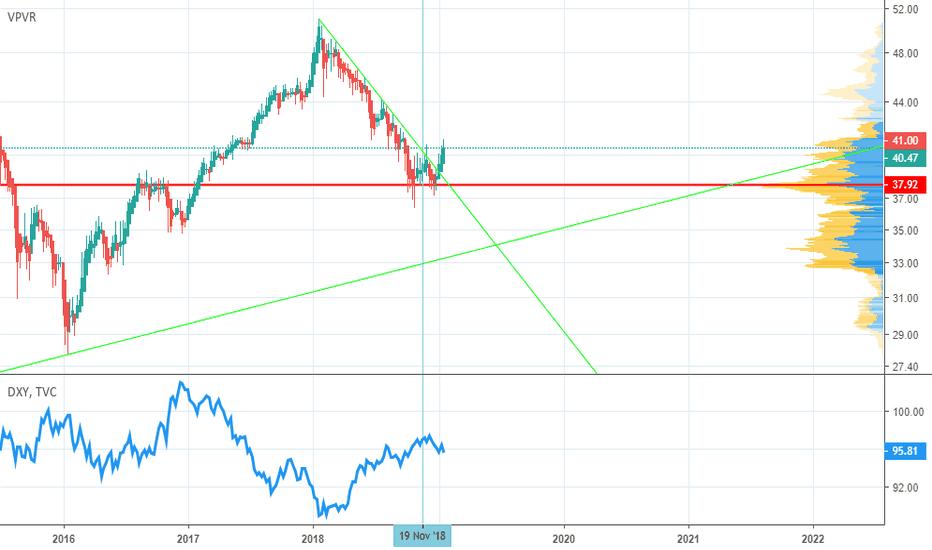 VWO: Emerging Markets w/ a weak Dollar