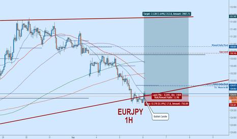 EURJPY: EURJPY Long:  Potential Reversal Point