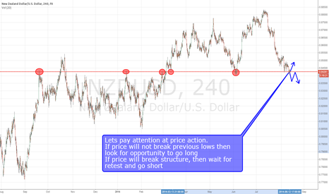 NZDUSD: NZD/USD decision point