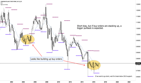 CADCHF: Buy-orders stacking up, expecting bigger pullback