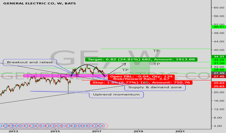 GE: General Electric uptrend momentum