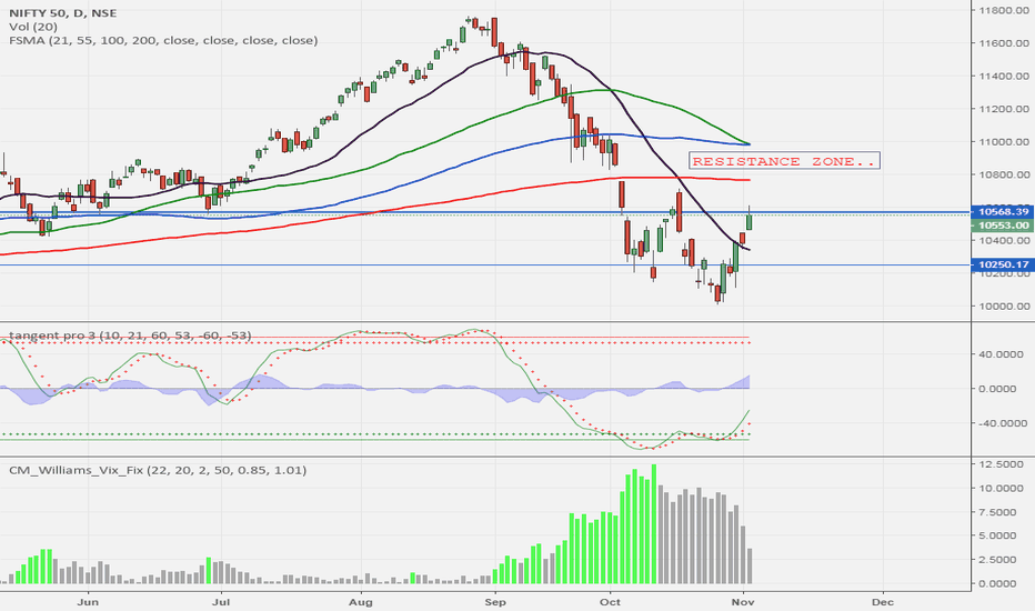 NIFTY: NIFTY..OBSTACLES AHEAD..