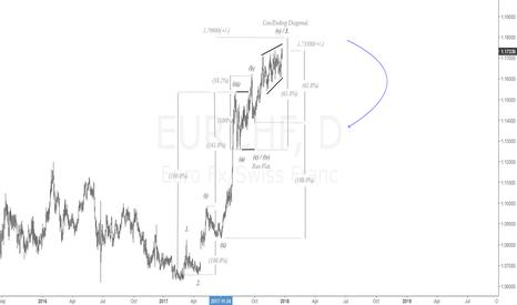 EURCHF: $EUR vs. $CHF Daily Chart. Upside Termination| #eur #chf #forex