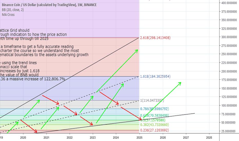 BNBUSD: Binance Coin 2025 Fibonacci Trend Line Lattice Forecast