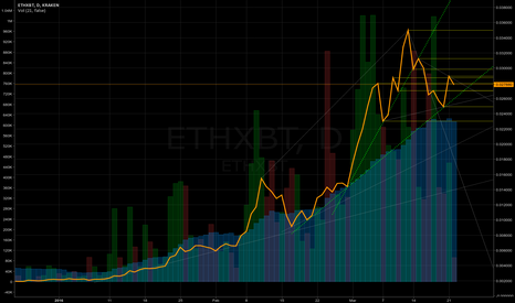 ETHXBT: Ethereum - the longest pump in crypto history, or...
