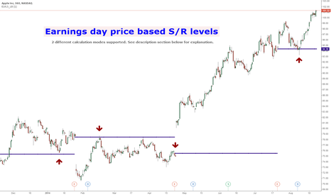 AAPL: Support/Resistance Levels based on earnings day price