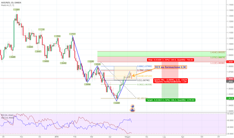 AUDNZD: Pssibile Trend Continuation
