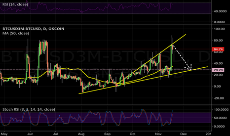 BTCUSD3M-BTCUSD: Time to short BTC