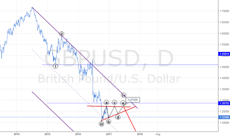 GBPUSD: GBPUSD it's just my opinion