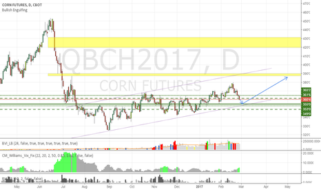 QBCH2017: Update on Corn Futures: retrace, then next leg up