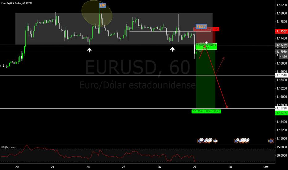 EURUSD:  distribución del precio