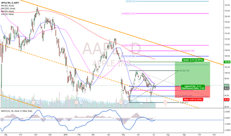 AAPL: Apple Buy Setup!!