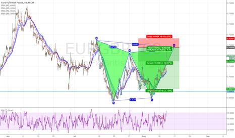 EURGBP: EURGBP Bearish Bat Pattern