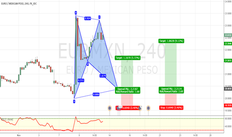 EURMXN: POTENTIAL BULLISH BAT