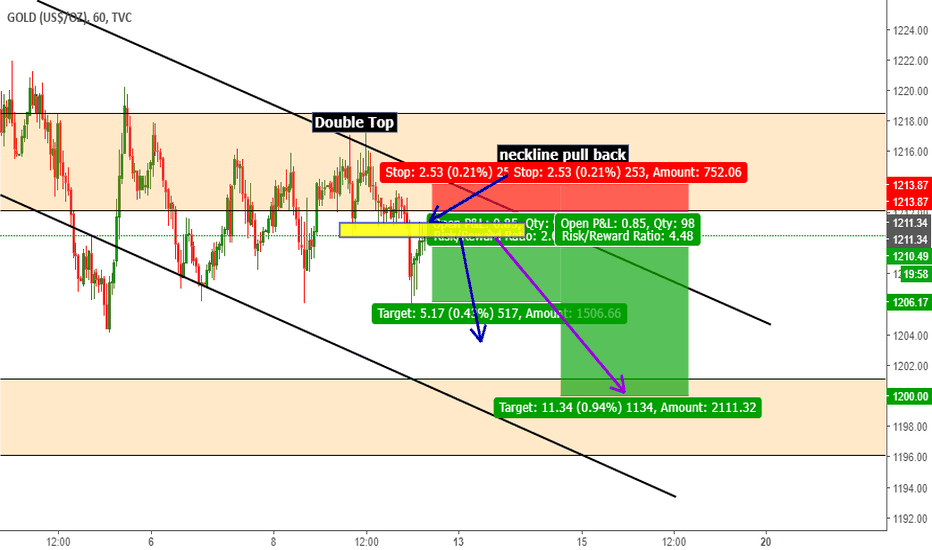 GOLD: GOLD Double top + neckline pullback