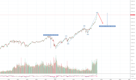DJI: DJIA impulse Wave Update