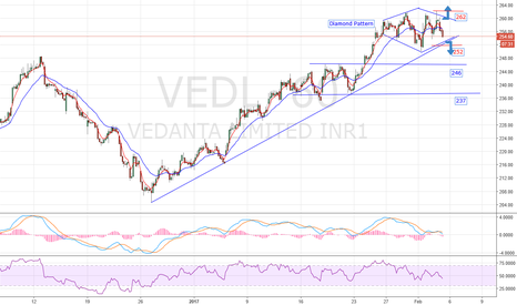VEDL: VEDL- Diamond pattern