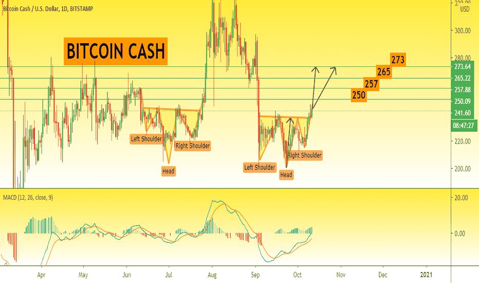 bitcoin sv prekyba