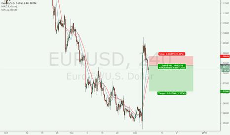 EURUSD: Quick Short Entry