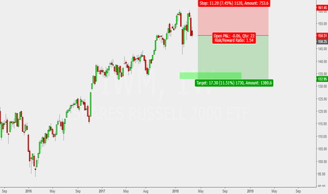 IWM: just idea