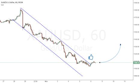 XAUUSD: Break Down Trend Line