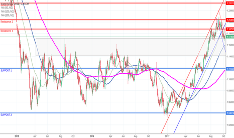 EURUSD: EUR/USD from weekly to hourly with resistances and support lines