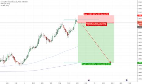 EURNZD: Rimbalzo prezzo sul livello chiave (multiday)