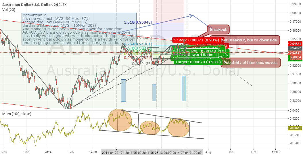 Pulling strongly AUDUSD to the downside - Longterm Momentum