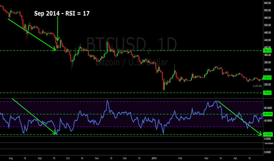 "BTCUSD: Are we reeealy ""oversold"" Be careful with that word"
