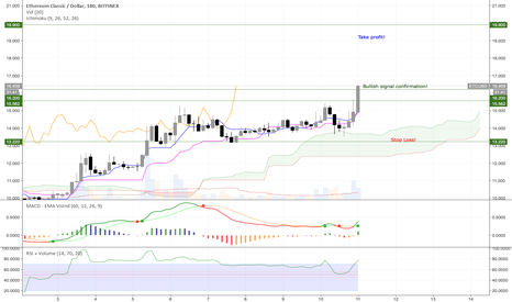 ETCUSD: [UPDATE] Trading idea for ETC/USD LONG - Current price 16.09 USD