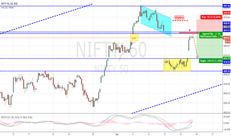 "NIFTY: SHORT Nifty ""Short Setup"" active"