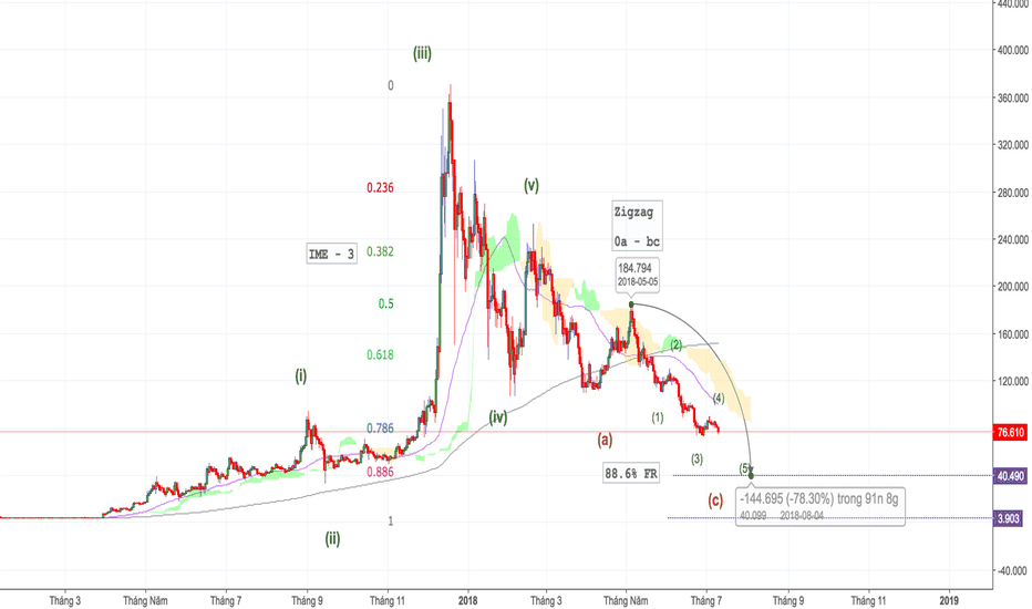 LTCUSD: LTC/USD - Vùng mua 40$ - Tradecoinplus