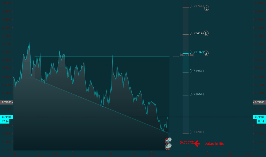 AUDUSD: AUDUSD Saatnya Meraih Profit dgn Inverse Ascending Triangle