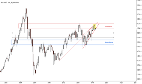 AU200AUD: Possible major high in aussie stocks