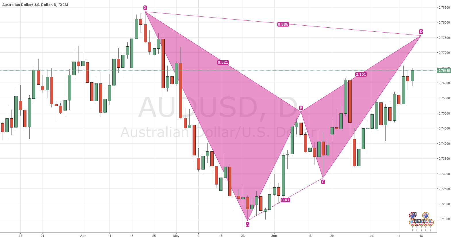 AUDUSD Daily Chart - Potential Bat Pattern