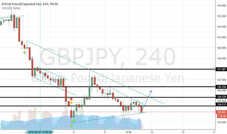 GBPJPY: GJ is ready to go up