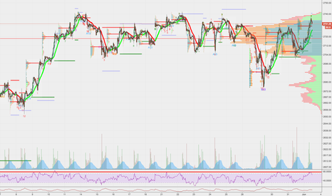 ES1!: $ES_F back to top end of the range here and still nowhere new