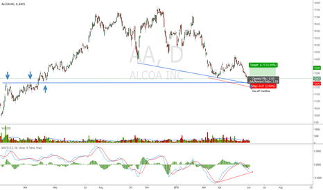 AA: Bullish Momentum Divergence on Alcoa at Support