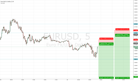 EURUSD: $EURUSD on a short side #forex