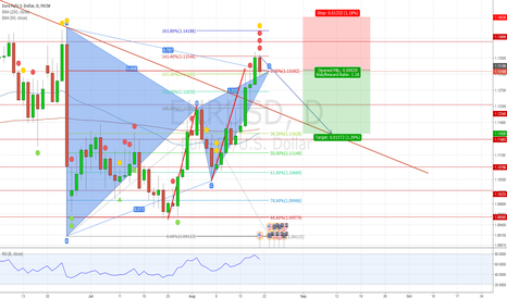 EURUSD: EURUSD Bearish Harmonic Gartley Pattern