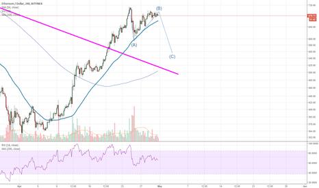 ETHUSD: ETH/USD potential pullback