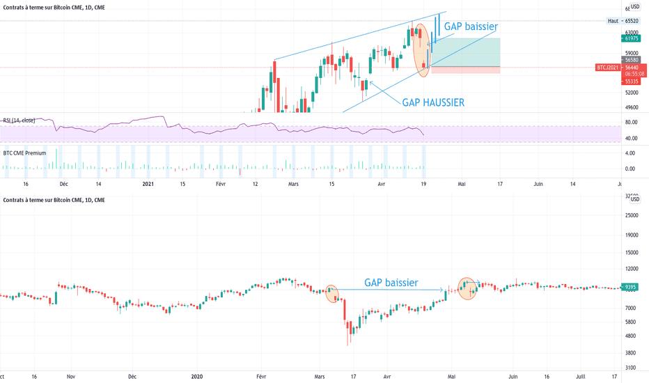 taxa de tranzacționare futures futures cme bitcoin