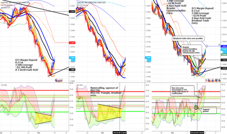 EURUSD: 2] How to use Traders Dynamic Index and Complementary Overlay