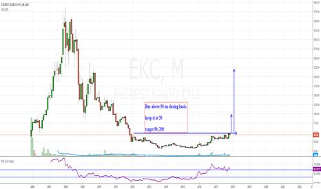 EKC: ekc investment setup.
