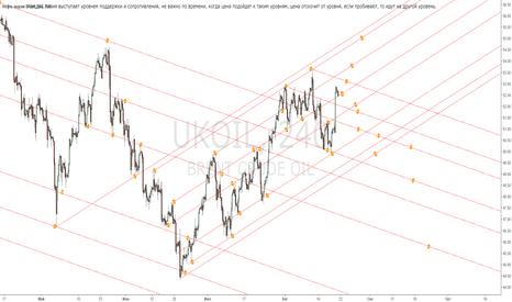 UKOIL: Brent В данный момент цена отскочила от уровня и пойдет к другом