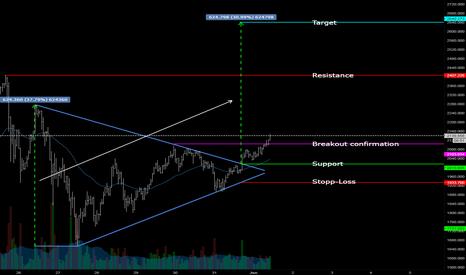 XBTEUR: Symmetrical Triangle Pt. 3