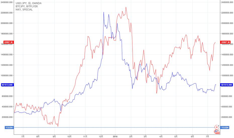 USDJPY: 日経平均とビットコインの価格相関