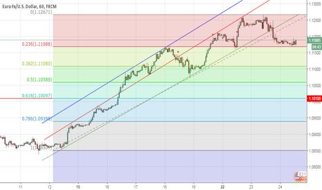 EURUSD: EURUSD - Euro Dolar son durumlar!